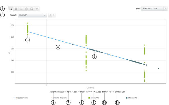 Standard Curve plot